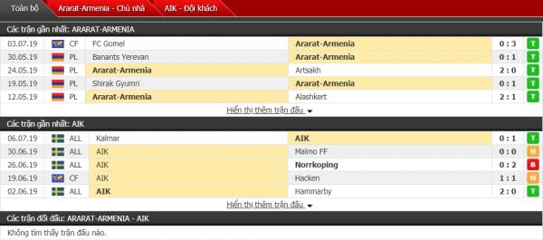 Thành tích đối đầu Ararat vs AIK Solna