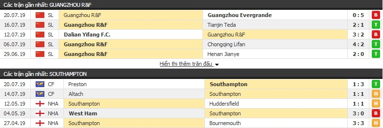 Thông tin đối đầu Guangzhou R&F vs Southampton