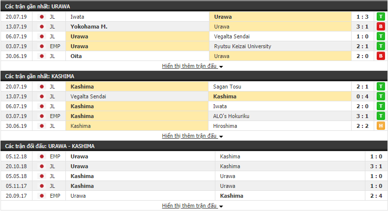 Thông tin đối đầu Urawa Reds vs Kashima Antlers
