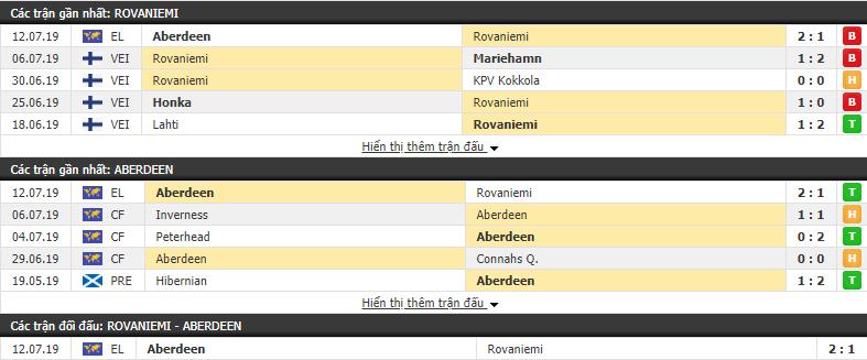 Thông tin đối đầuRoPS vs Aberdeen