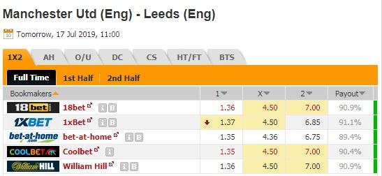 Thông tin tỷ lệ kèo Man Utd vs Leeds Utd