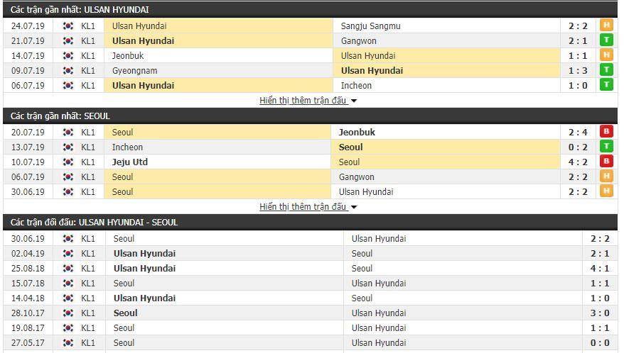 Thông tin đối đầu Ulsan Hyundai vs FC Seoul