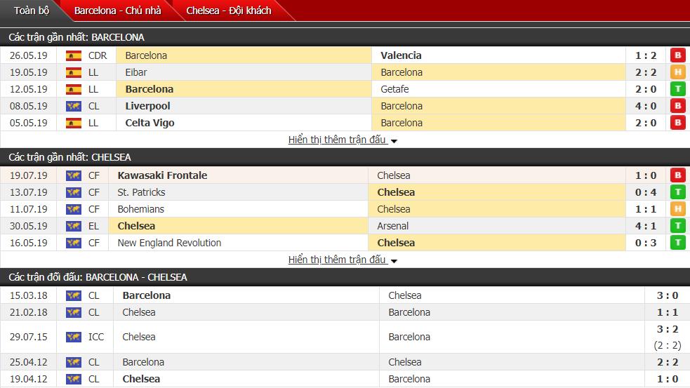Thông tin đối đầu Barcelona vs Chelsea