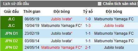 thông tin đối đầu Matsumoto Yamaga vs Jubilo Iwata
