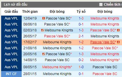 Thông tin đối đầu Melbourne Knights vs Pascoe Vale