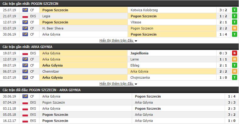 Thông tin đối đầu Pogon Szczecin vs Arka Gdynia