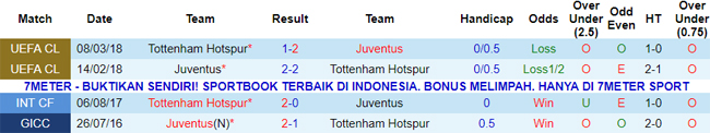 Thông tin đối đầu Juventus vs Tottenham
