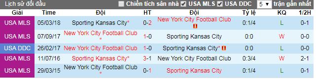 Thông tin đối đầu New York City vs Kansas City