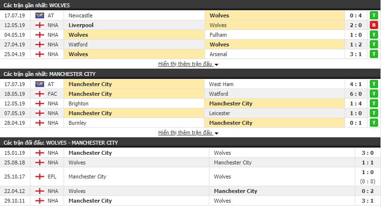 Thông tin đối đầu Wolves vs Man City