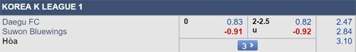 Thông tin tỷ lệ kèo Daegu FC vs Suwon Bluewings