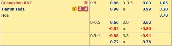 Thông tin tỷ lệ kèo bóng đá Guangzhou R&F vs Tianjin Teda
