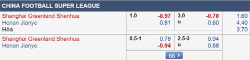 Thông tin tỷ lệ kèo Shanghai Shenhua vs Henan Jianye