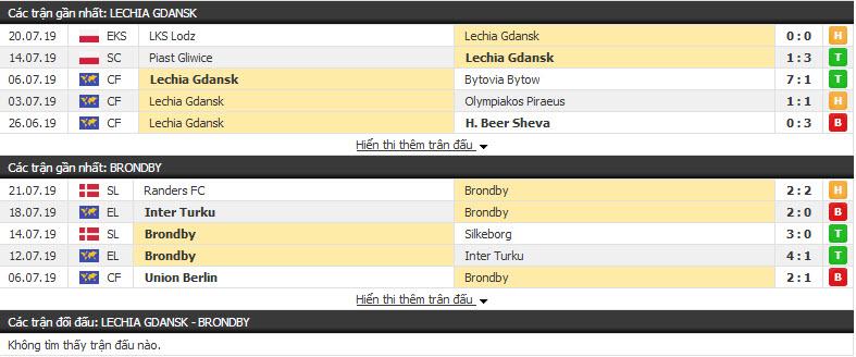 Thông tin đối đầu Lechia Gdansk vs Brondby