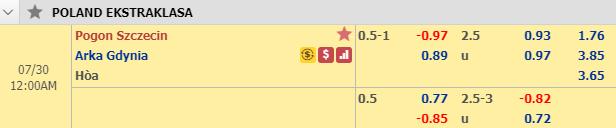 Thông tin tỷ lệ kèo Pogon Szczecin vs Arka Gdynia
