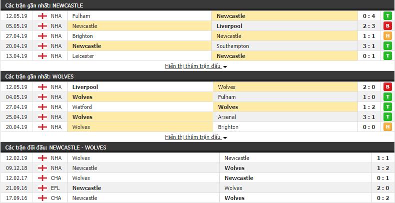 Thông tin đối đầu trận đấu Newcastle vs Wolves