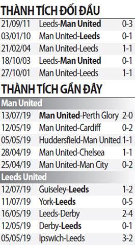 Thông tin đối đầu Man Utd vs Leeds Utd