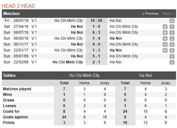 Thông tin đối đầu TP. HCM vs Hà Nội
