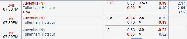 Thông tin tỷ lệ Juventus vs Tottenham