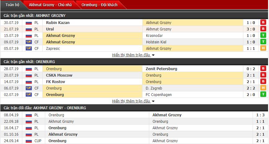 Thông tin đối đầu Akhmat Grozny vs Orenburg