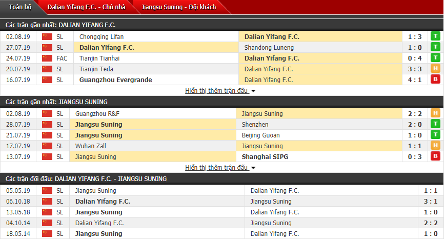 Thông tin đối đầu Dalian Yifang vs Jiangsu Suning