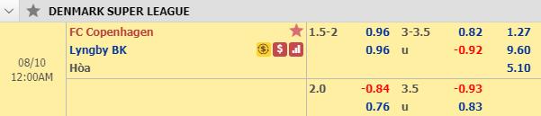 Thông tin tỷ lệ kèo FC Copenhagen vs Lyngby
