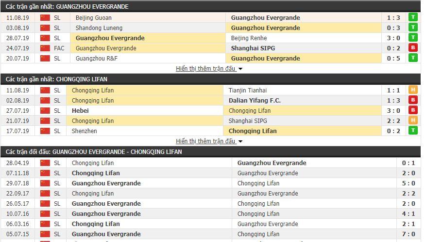 Thông tin đối đầu Guangzhou Evergrande vs Chongqing Lifan