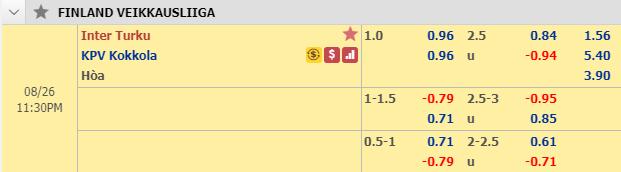 Thông tin tỷ lệ kèoInter Turku vs KPV Kokkola