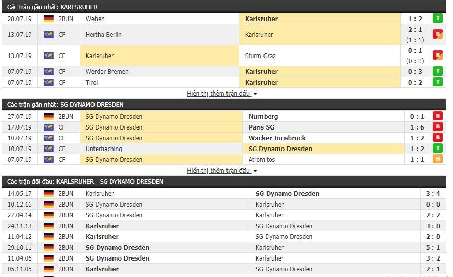 Thông tin đối đầu Karlsruher vs Dynamo Dresden