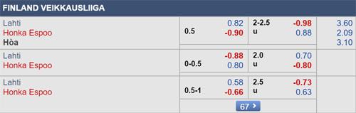 Thông tin tỷ lệ kèo Lahti vs Honka