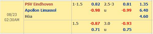 Thông tin tỷ lệ kèo PSV Eindhoven vs Apollon