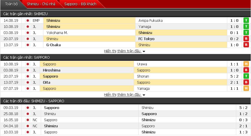 Thông tin đối đầu Shimizu vs Consadole Sapporo