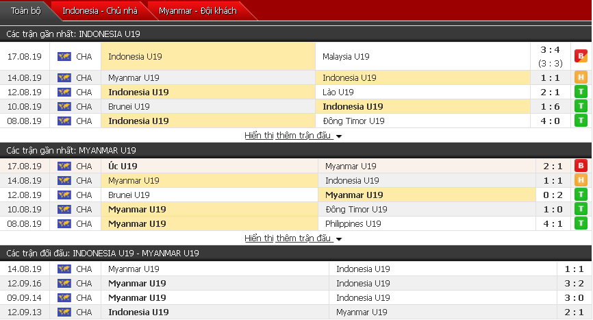 Thông tin đối đầu U18 Indonesia vs U18 Myanmar