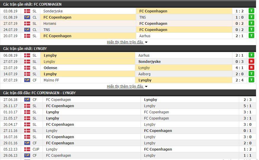 Thông tin đối đầu FC Copenhagen vs Lyngby
