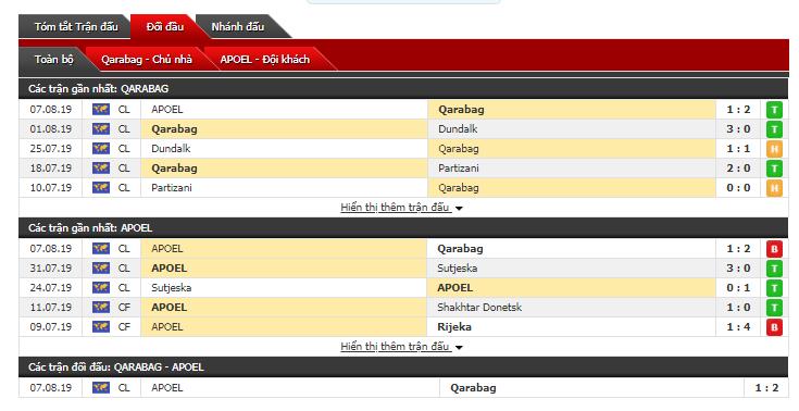 Thông tin đối đầu Qarabag vs APOEL