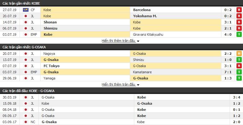 Thông tin đối đầu Vissel Kobe vs Gamba Osaka