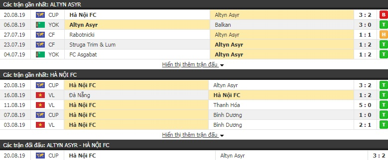 Thông tin đối đầu Altyn Asyr vs Hà Nội FC