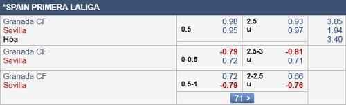 Thông tin tỷ lệ kèo Granada vs Sevilla