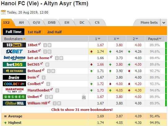 Thông tin tỷ lệ kèo Hà Nội FC vs Altyn Asyr