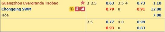 Thông tin tỷ lệ kèo Guangzhou Evergrande vs Chongqing Lifan