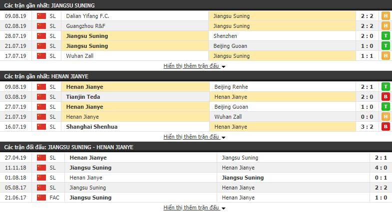 Thông tin đối đầu Jiangsu Suning vs Henan Jianye