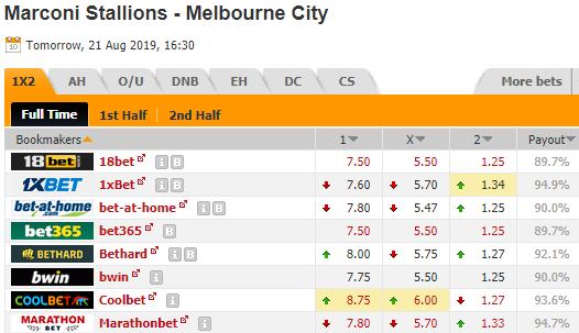 Thông tin tỷ lệ kèo Marconi Stallions vs Melbourne City