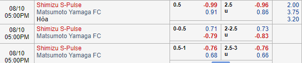Thông tin tỷ lệ kèo Shimizu S-Pulse vs Matsumoto Yamaga