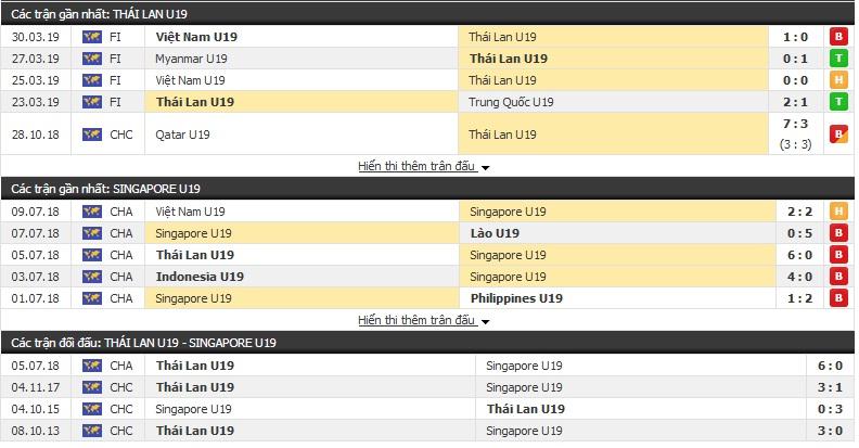 Thông tin đối đầu U18 Thái Lan vs U18 Singapore