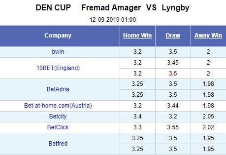 Nhận định trận Fremad Amager vs Lyngby (01h00 ngày 12/9)
