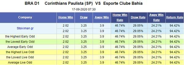 Tỷ lệ bóng đá giữa Corinthians vs Bahia