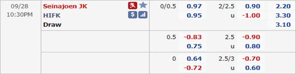 Tỷ lệ kèo giữa Seinajoki vs HIFK