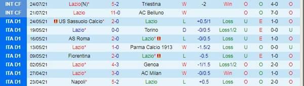 Tỷ lệ kèo bóng đá giữa Lazio vs Padova