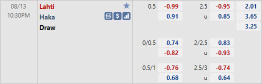 Tỷ lệ kèo bóng đá giữa Lahti vs Haka